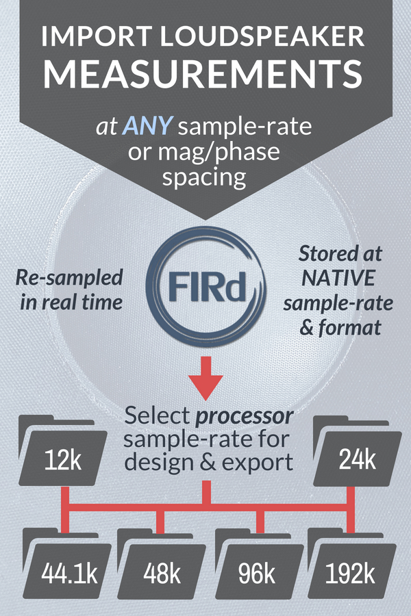 Loudspeaker FIR filter sample rate resampling in FIR Designer (infographic)