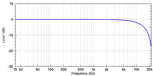 Averaging digital filter frequency response. (fs = 48 kHz)