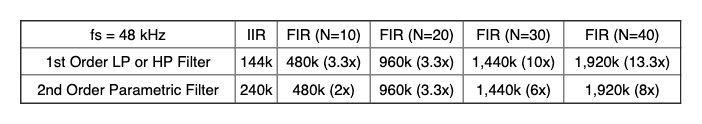 Table comparing IIR and FIR