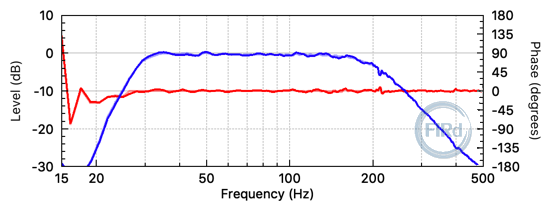 Subwoofer frequency response, with FIR filtering.
