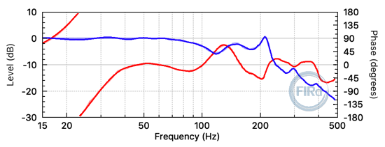Frequency response of FIR filter for EQ, phase unwrapping and crossover LPF. (5000 taps and 3500 sample delay.)
